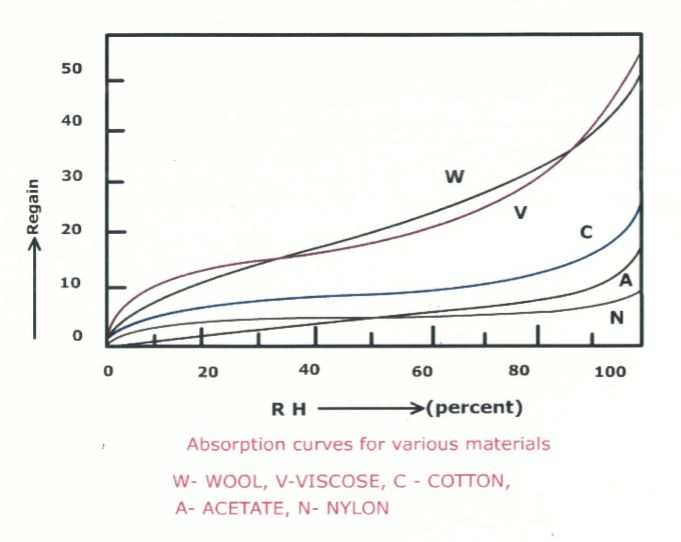 absorption-curves-for-various-materials