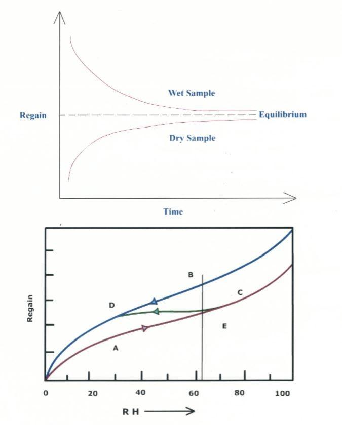 preparation-of-fibers